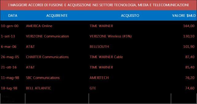 Acquisizioni e fusioni media tlc