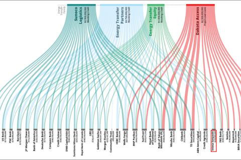 grafico con le aziende finanziatrici dell'oleodotto Dakota