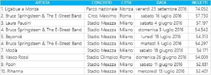 tabella Classifica 2016 dei concerti in Italia con più biglietti venduti