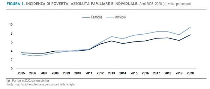 grafico povertà ISTAT