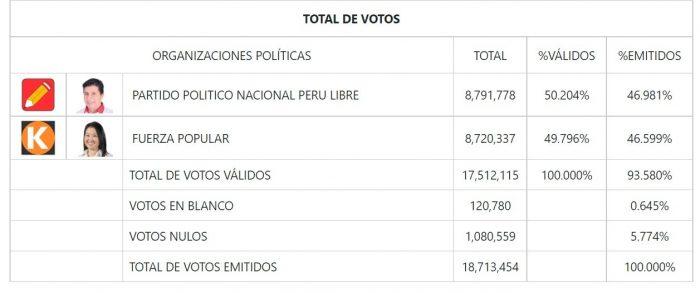 Perù elezioni 2021